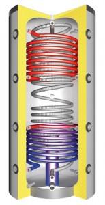 Boiler solar cu trei serpentine care produce apă caldă menajeră folosind energie solară