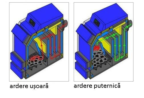 Centrala Termica Combustibil Solid Centrala Termica Pe