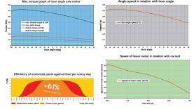 Celule solare fotovoltaice instalate pe trackere Orizont Uno 0.9 KWp 2