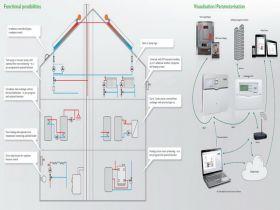 controler solar electronic